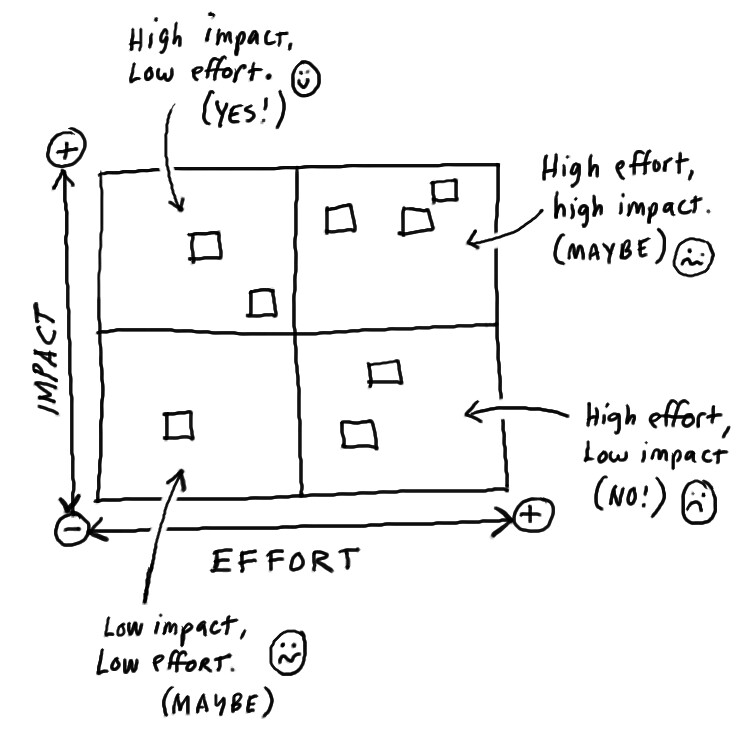 An example impact/effort diagram illustration