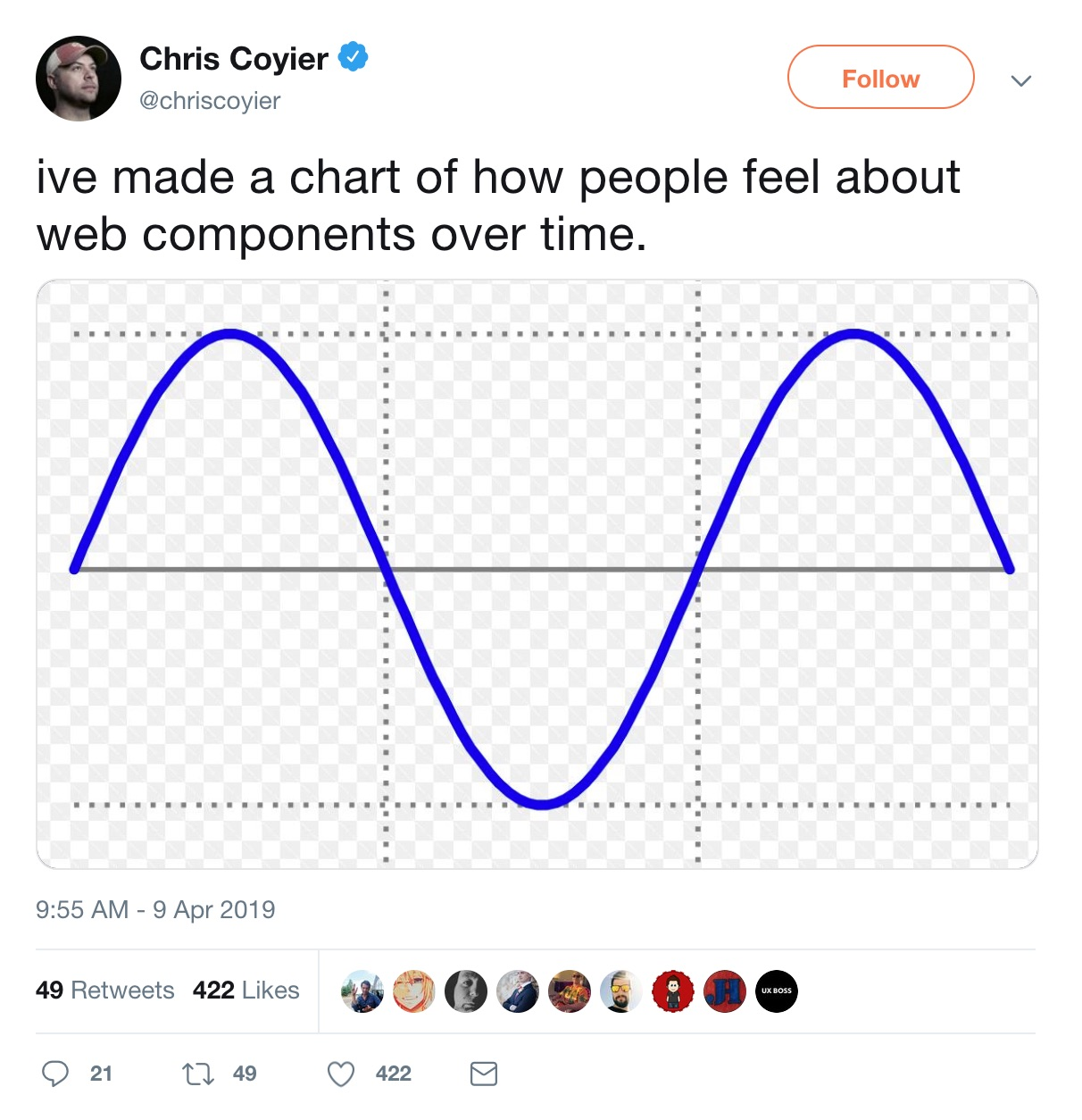 Screenshot of Chris Coyier's tweet about web components